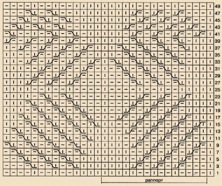 Модели и схемы для вязания.
