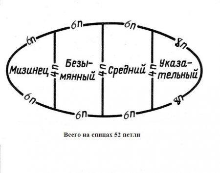 Схема распределения петель для пальцев