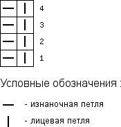 Схема вязания резинки 1х1