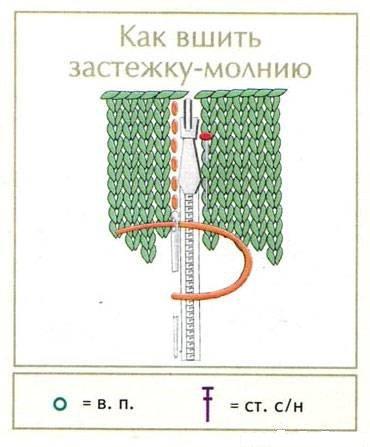 Схема вшивания молнии