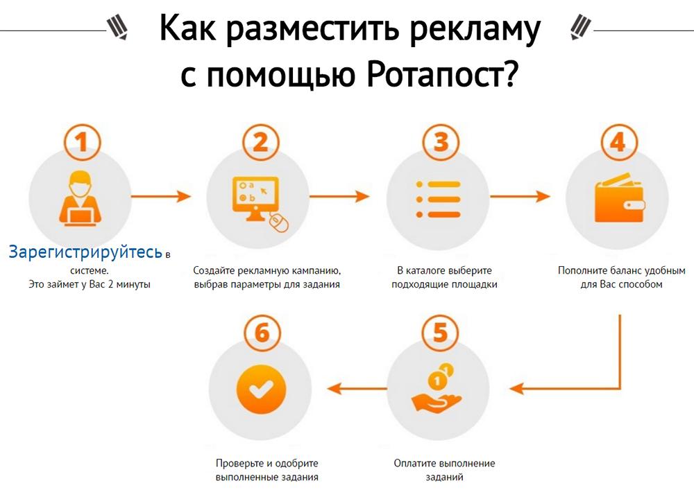 Реклама в социальных сетях и прочих ресурсах с Rotapost